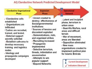 AQ-Clandestine-Network-Model